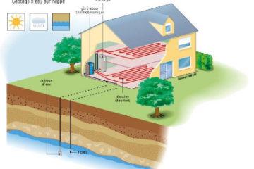 Schéma géothermie