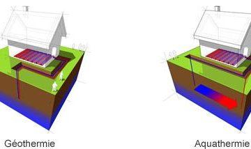 Schéma géothermie aquathermie